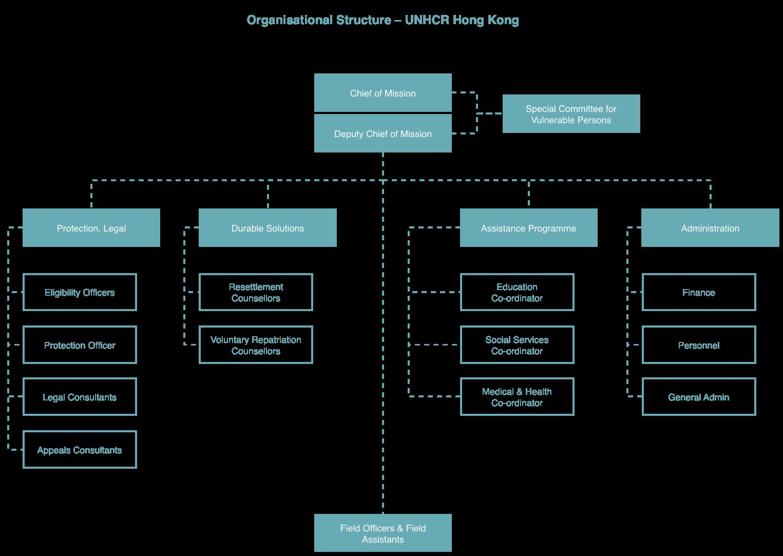 Organisational Structure - UNHCR Hong Kong